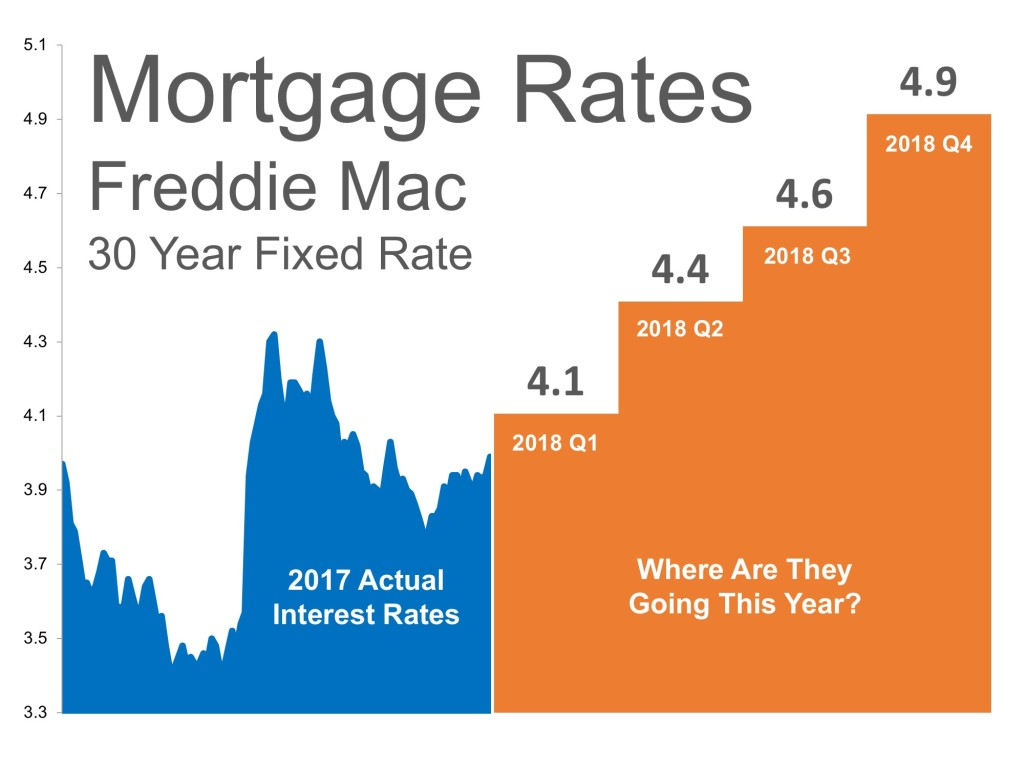 where are mortgage interest rates headed in 2018